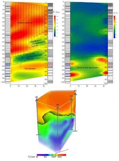 Результат интерпретации межскважинной электротомографии по системе скважин