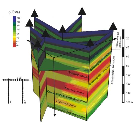 Результаты интерпретации межскважинной электрической томографии по системе из 8 скважин