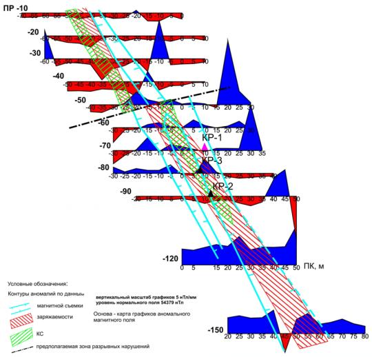 Комплексная геолого геофизическая интерпретация результатов детализационных съемок