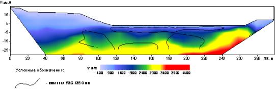 Разрез сейсмических скоростей вдоль тела плотины