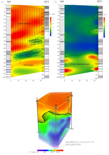 3D crosshole resistivity imaging results